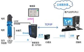 伺服压力机电缸电控部分介绍